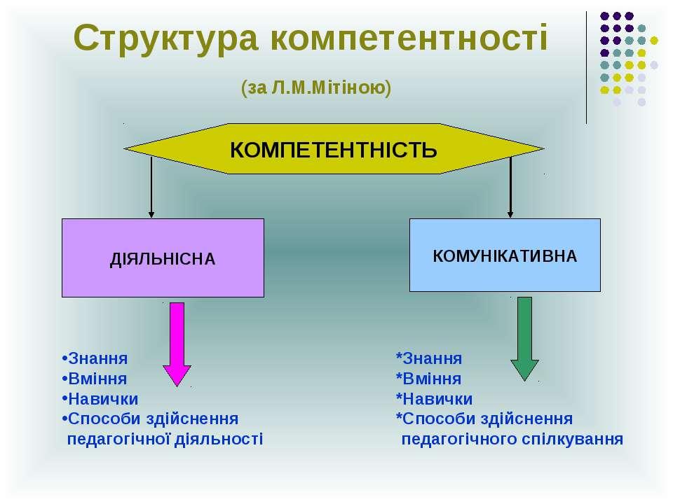 Структура компетентності (за Л.М.Мітіною) КОМПЕТЕНТНІСТЬ ДІЯЛЬНІСНА КОМУНІКАТ...