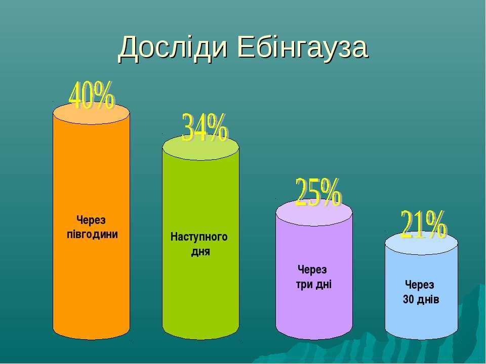 Досліди Ебінгауза Через півгодини Наступного дня Через три дні Через 30 днів