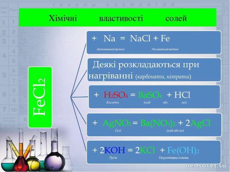 Хімічні властивості солей