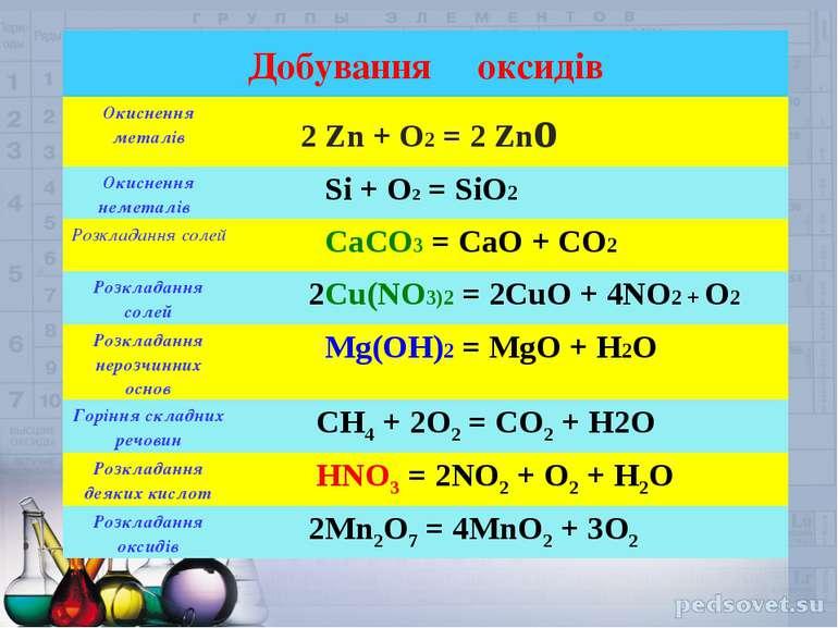 Добування оксидів Окиснення металів 2 Zn + O2 = 2 Zno Окиснення неметалів Si ...