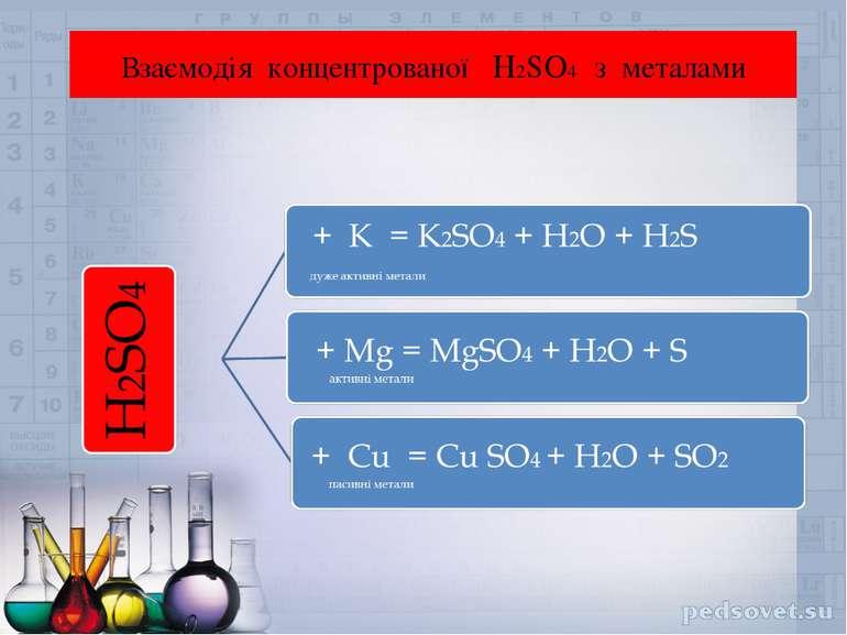 Взаємодія концентрованої H2SO4 з металами