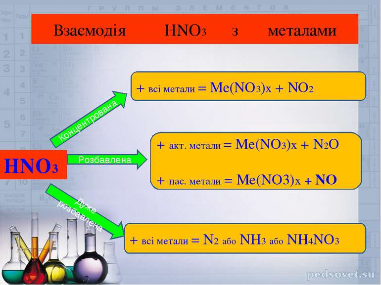 Взаємодія HNO3 з металами HNO3 Концентрована Розбавлена Дуже розбавлена + всі...