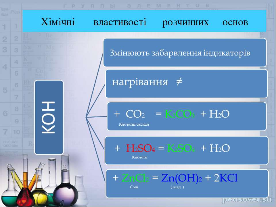 Хімічні властивості розчинних основ