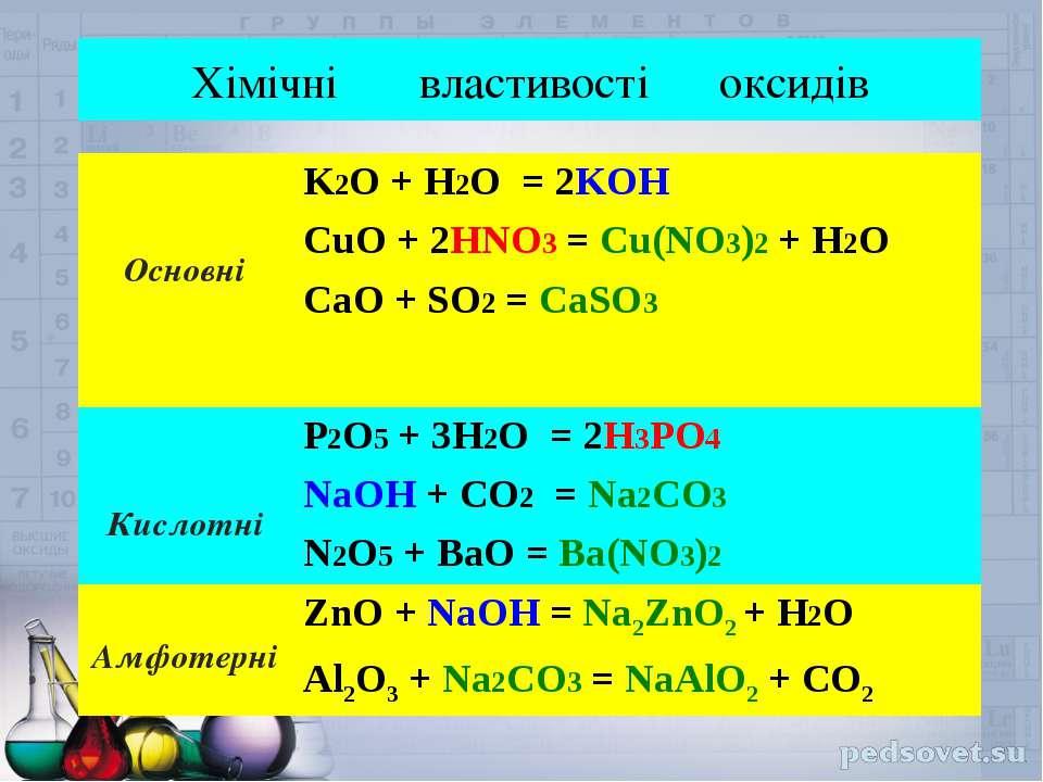 Хімічні властивості оксидів Основні K2O + H2O = 2KOH CuO + 2HNO3 = Cu(NO3)2 +...
