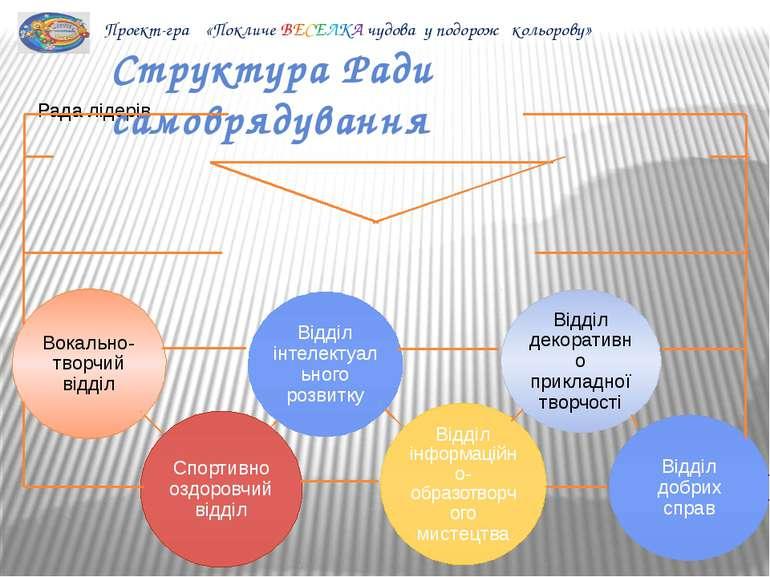 Проект-гра «Покличе ВЕСЕЛКА чудова у подорож кольорову» Структура Ради самовр...