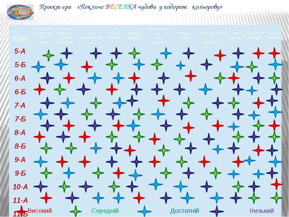 Високий Середній Достатній Низький Проект-гра «Покличе ВЕСЕЛКА чудова у подор...