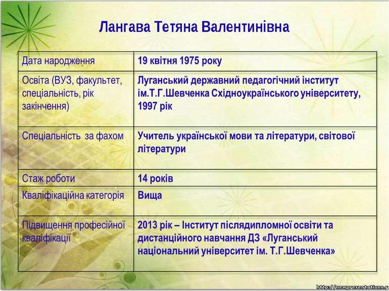 Лангава Тетяна Валентинівна