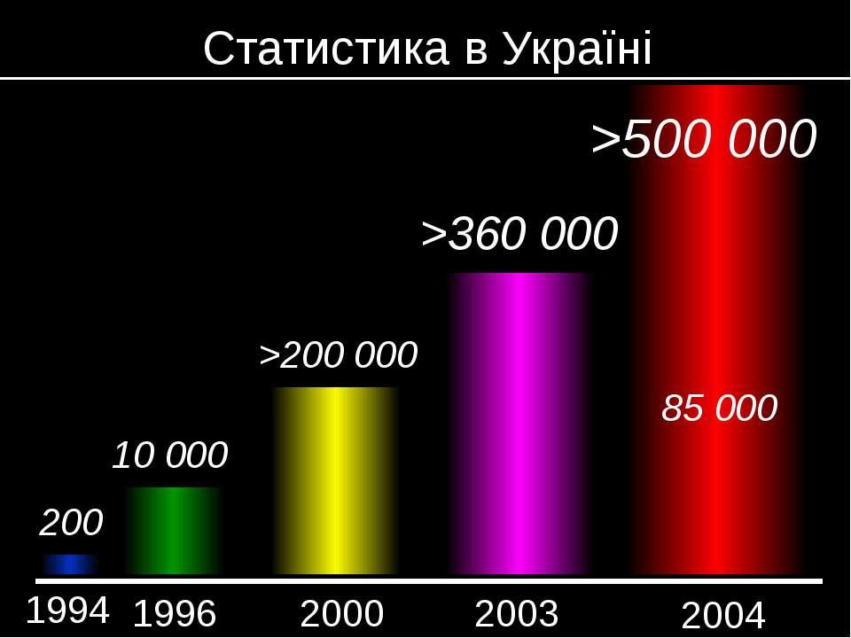 Статистика в Україні 1994 2003 2000 1996 200 10 000 >200 000 >360 000 2004 >5...