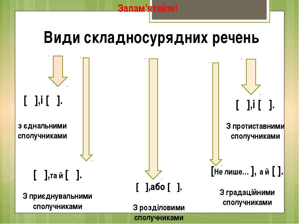 Запам'ятайте! Види складносурядних речень [ ],і [ ]. з єднальними сполучникам...