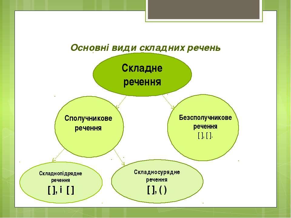 Основні види складних речень Складнопідрядне речення [ ], і [ ] Складносурядн...