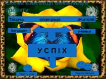 Схема взаємодії виконавців проекту Творча співпраця вчителя батьками учнями У...