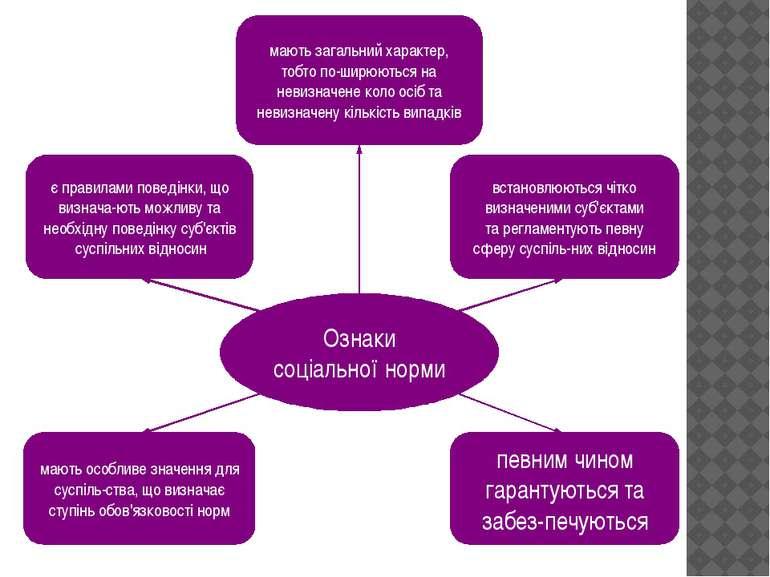 Ознаки соціальної норми є правилами поведінки, що визнача ють можливу та необ...