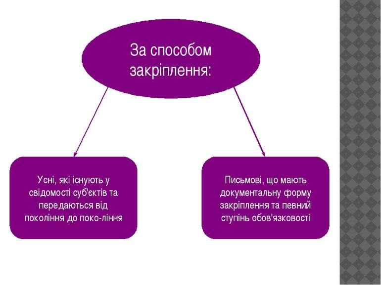 За способом закріплення: Усні, які існують у свідомості суб'єктів та передают...