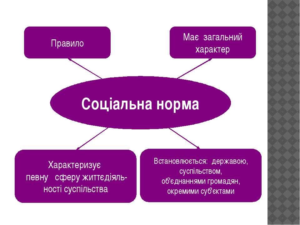 Соціальна норма Правило Має загальний характер Характеризує певну сферу життє...