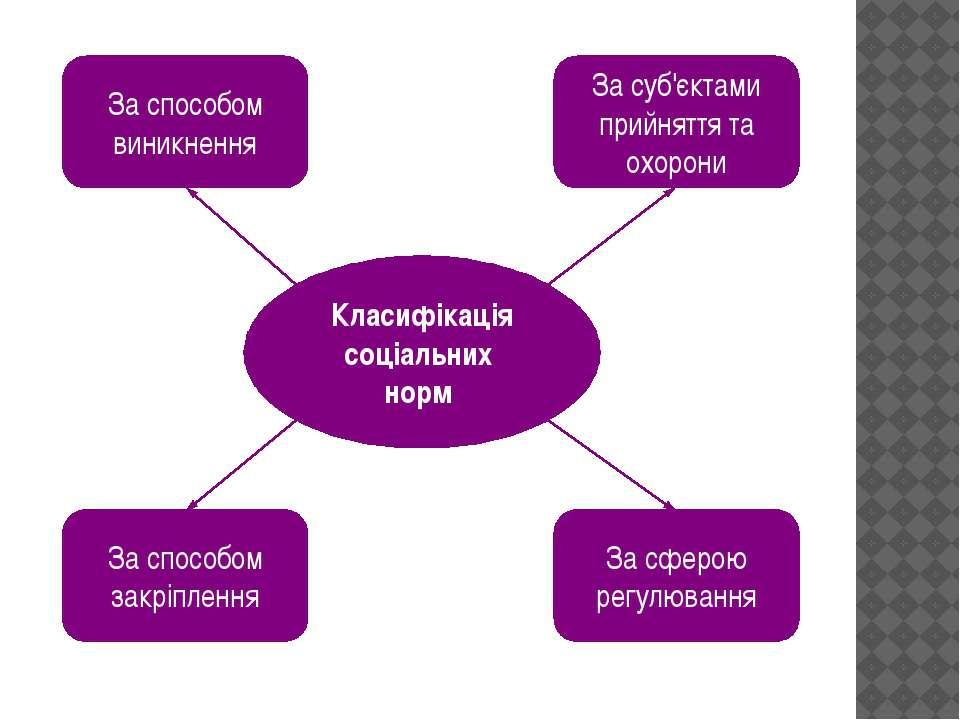 Класифікація соціальних норм За способом виникнення За суб'єктами прийняття т...