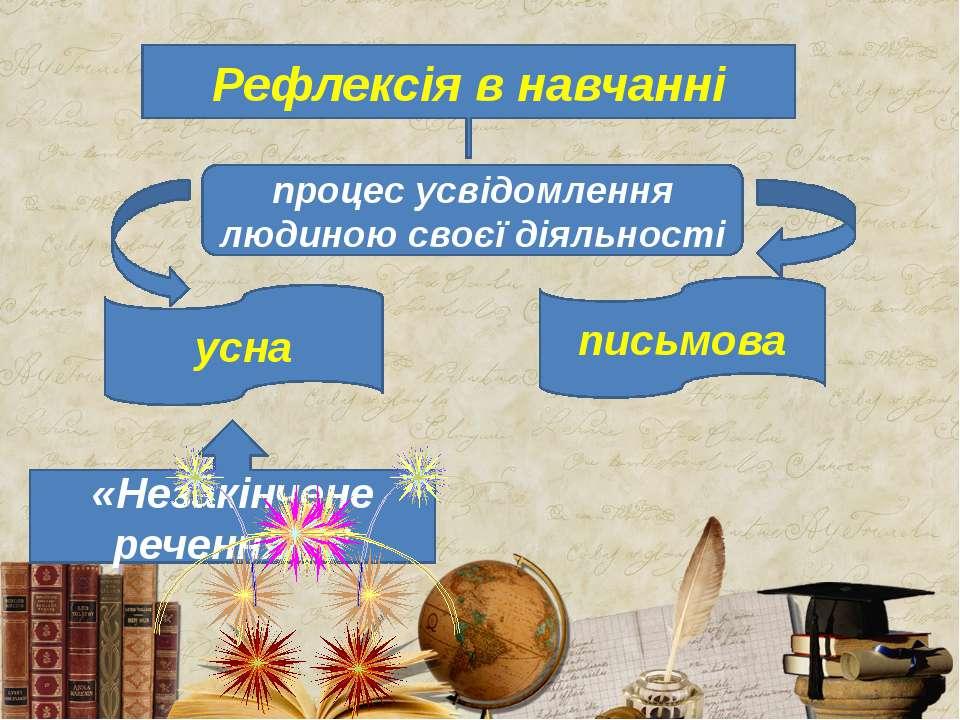 Рефлексія в навчанні процес усвідомлення людиною своєї діяльності усна письмо...