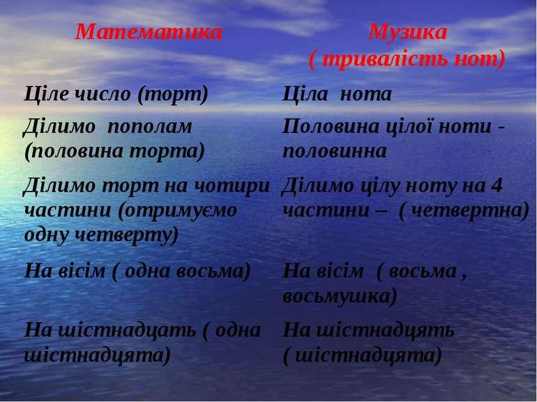 Математика Музика ( тривалість нот) Ціле число (торт) Ціла нота Ділимо попола...