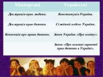 Міжнародні Українські Декларація прав людини. Конституція України. Декларація...