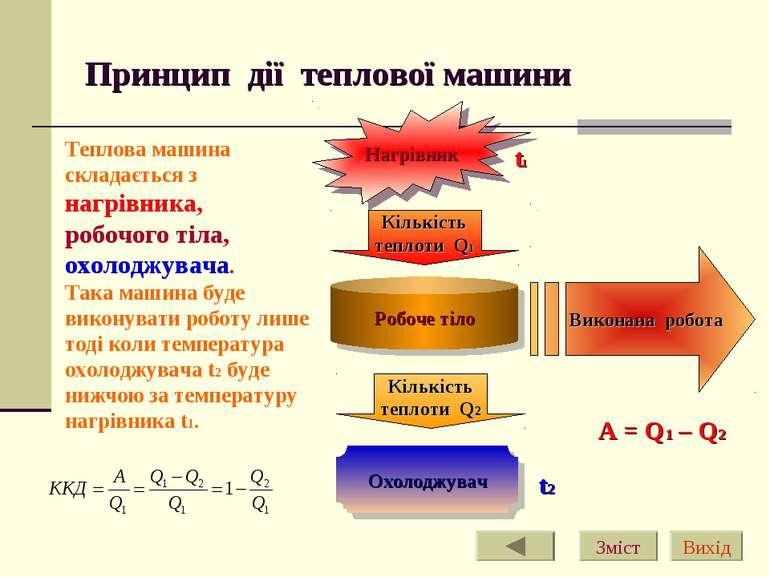 Принцип дії теплової машини Нагрівник Робоче тіло Охолоджувач Кількість тепло...