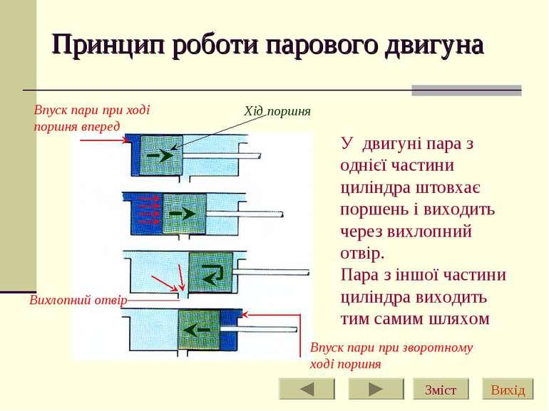Принцип роботи парового двигуна У двигуні пара з однієї частини циліндра штов...