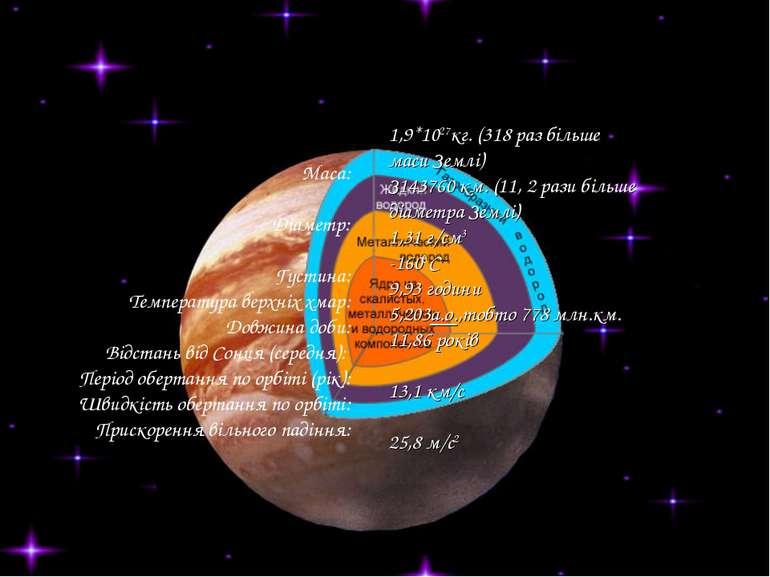 1,9*1027кг. (318 раз більше маси Землі) З143760 км. (11, 2 рази більше діамет...