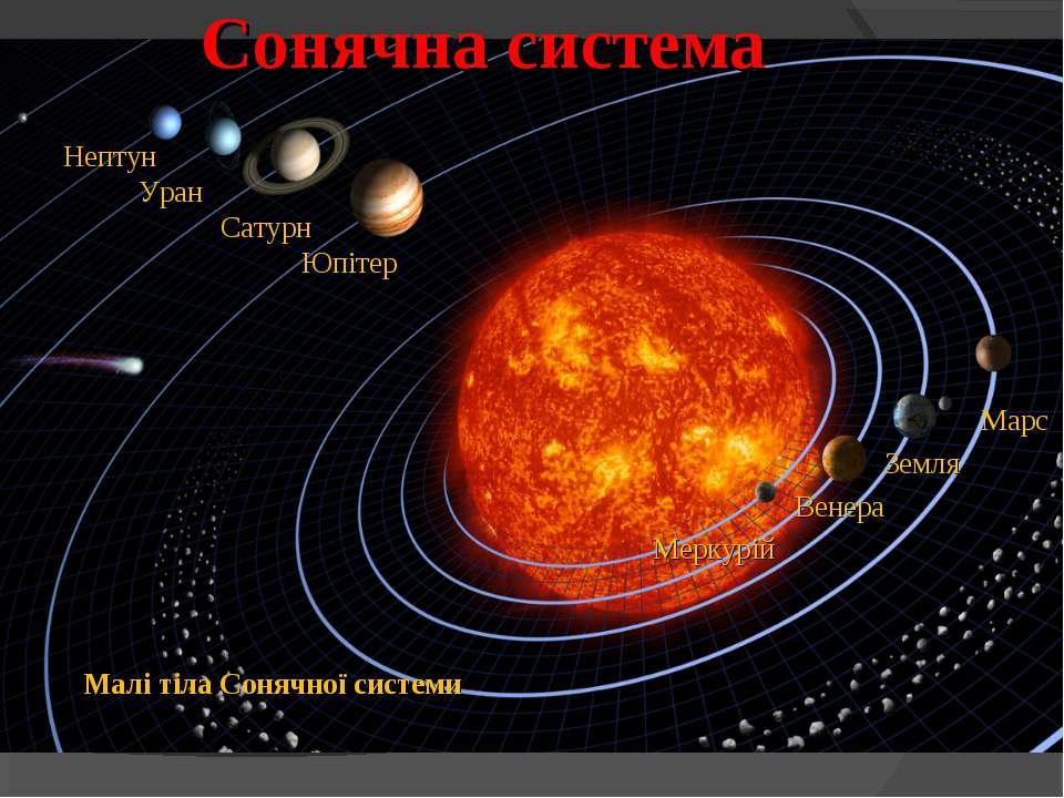 Сонячна система Марс Земля Венера Меркурій Нептун Уран Сатурн Юпітер Малі тіл...