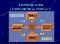 Взаємовідносини в інформаційному суспільстві G2G Уряд