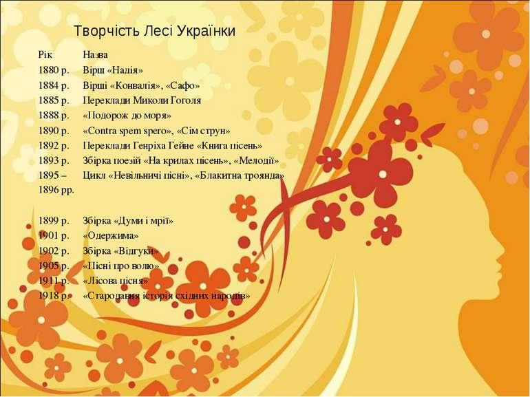 Творчість Лесі Українки Рік Назва 1880 р. Вірш «Надія» 1884 р. Вірші «Конвалі...