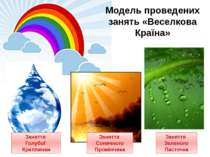 Модель проведених занять «Веселкова Країна» Заняття Сонячного Промінчика Заня...
