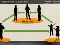 7 Методичний взаємозв'язок. Педагоги Батьки Діти Самоосвіта, розвиток творчог...