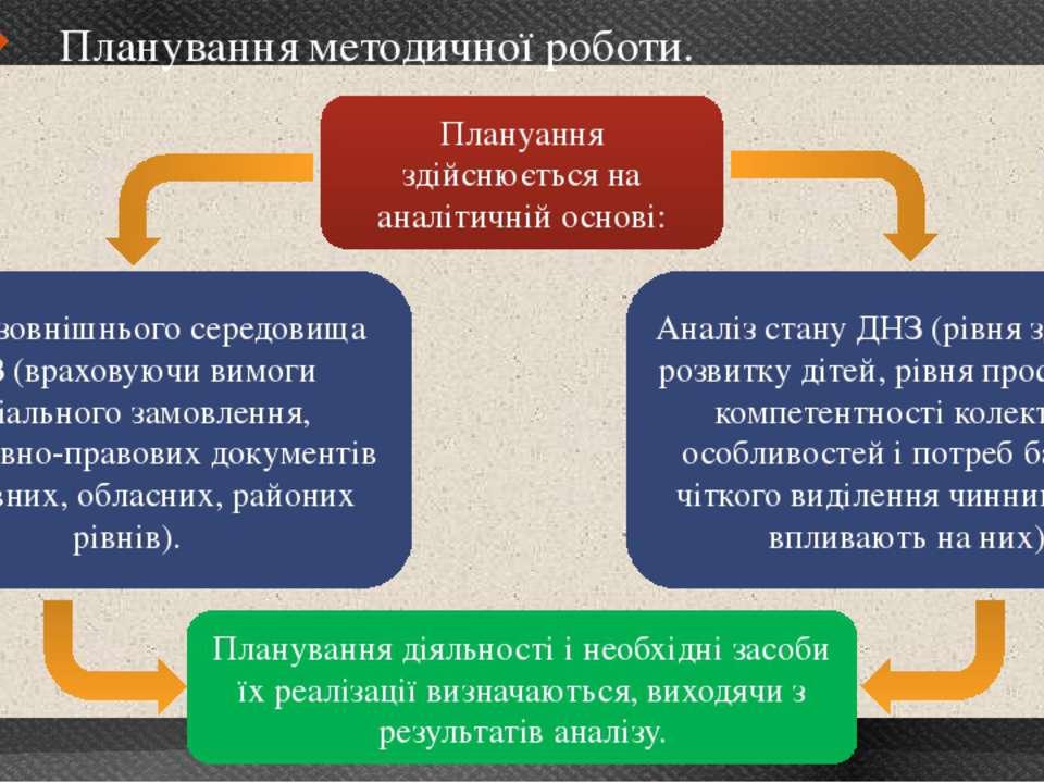 21 Планування методичної роботи. Плануання здійснюється на аналітичній основі...