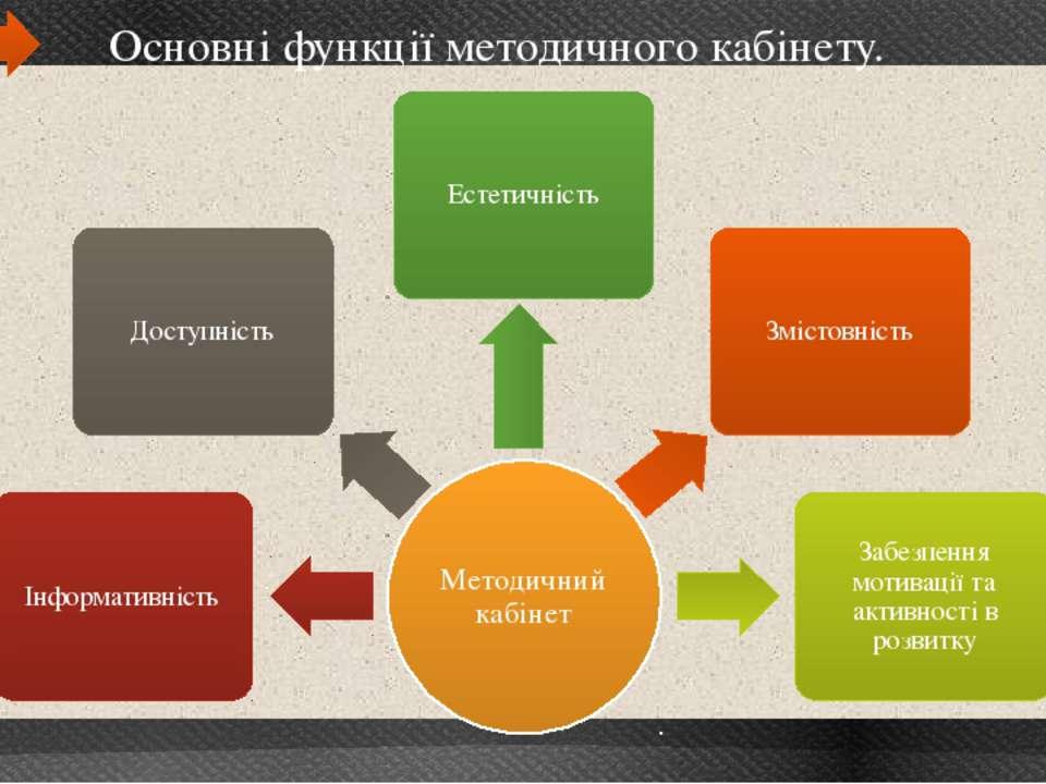 10 Основні функції методичного кабінету.
