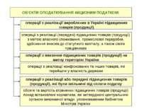 ОБ'ЄКТИ ОПОДАТКУВАННЯ АКЦИЗНИМ ПОДАТКОМ: операції з реалізації вироблених в У...