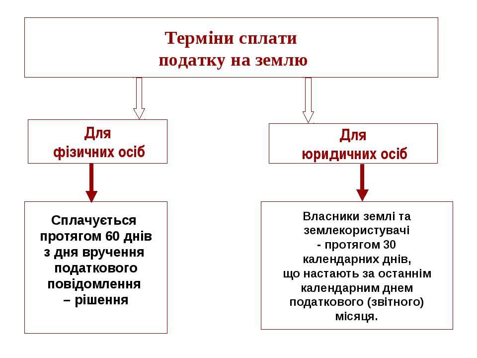 Для фізичних осіб Для юридичних осіб Терміни сплати податку на землю Сплачуєт...