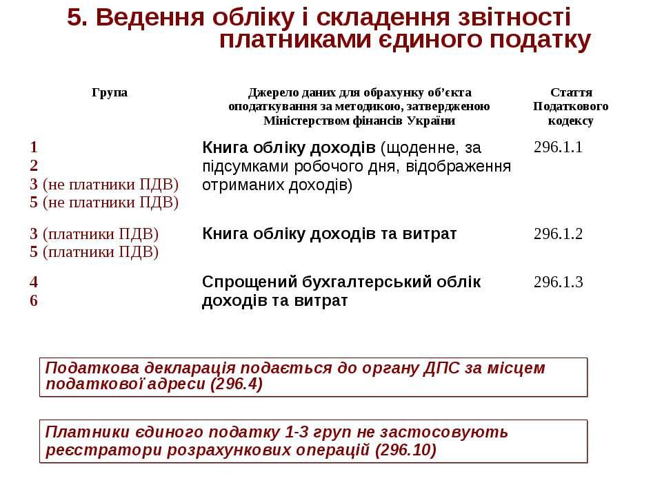 5. Ведення обліку і складення звітності платниками єдиного податку Податкова ...
