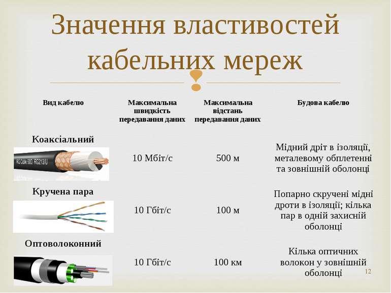 * Значення властивостей кабельних мереж Вид кабелю Максимальна швидкість пере...