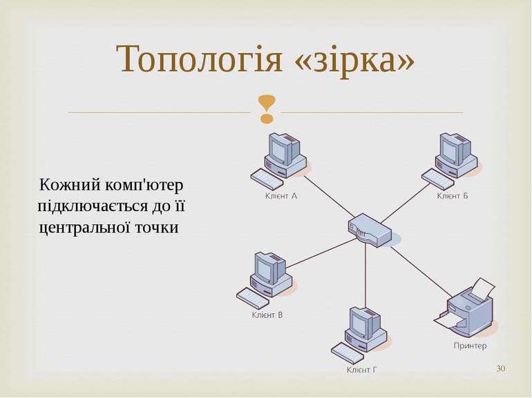 * Топологія «зірка» Кожний комп'ютер підключається до її центральної точки