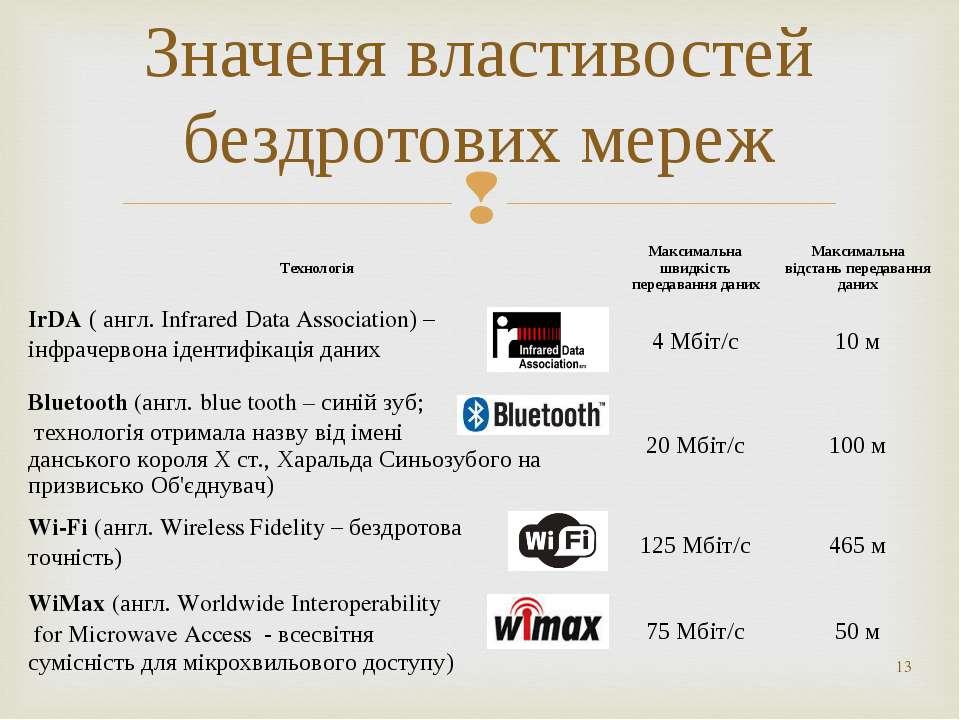 * Значеня властивостей бездротових мереж Технологія Максимальна швидкість пер...