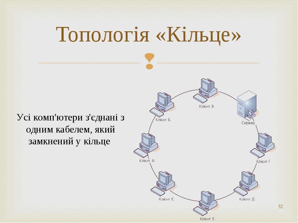 * Топологія «Кільце» Усі комп'ютери з'єднані з одним кабелем, який замкнений ...