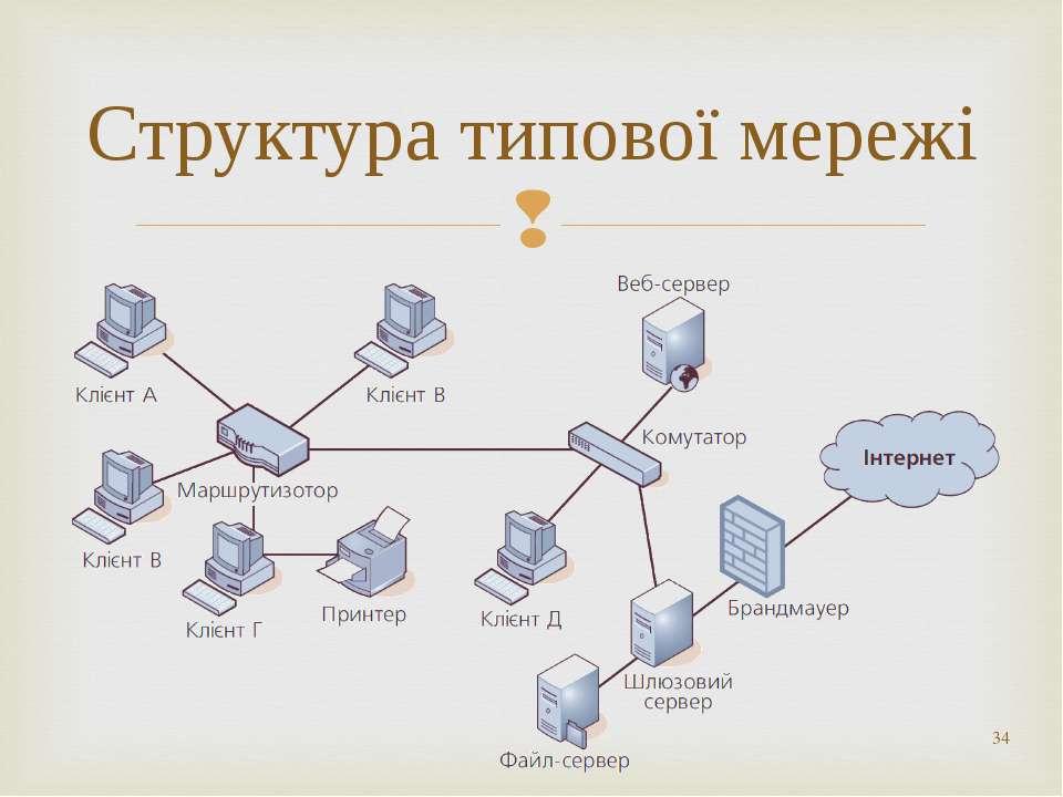 * Структура типової мережі