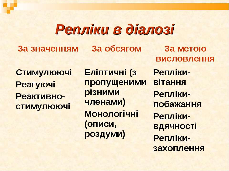 Репліки в діалозі За значенням За обсягом За метою висловлення Стимулюючі Реа...