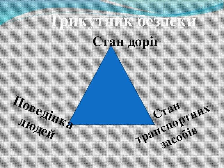 Трикутник безпеки Стан доріг Стан транспортних засобів Поведінка людей