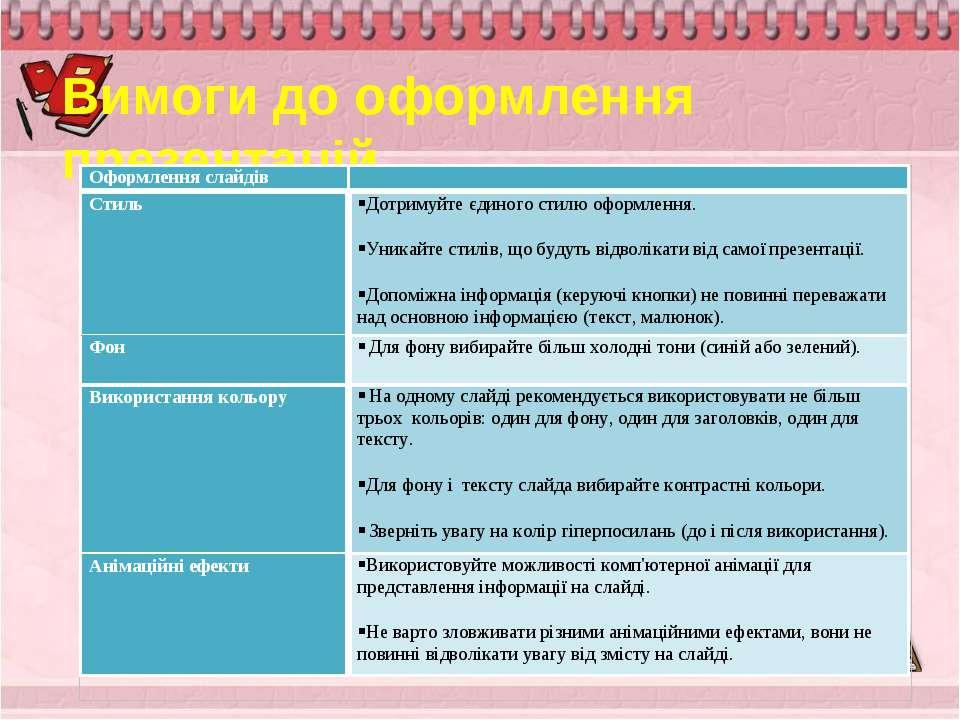 Вимоги до оформлення презентацій