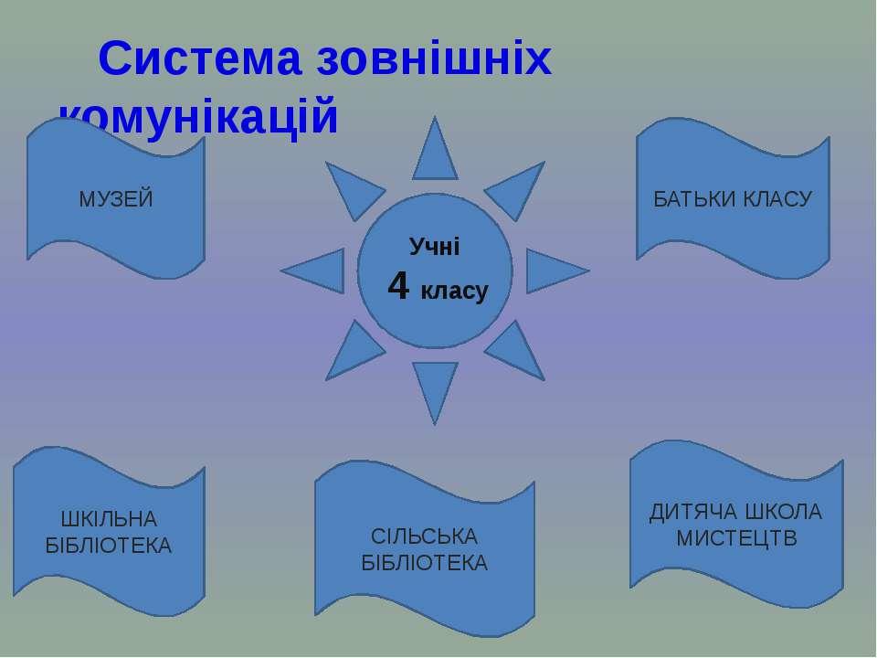 Система зовнішніх комунікацій БАТЬКИ КЛАСУ ДИТЯЧА ШКОЛА МИСТЕЦТВ МУЗЕЙ ШКІЛЬН...