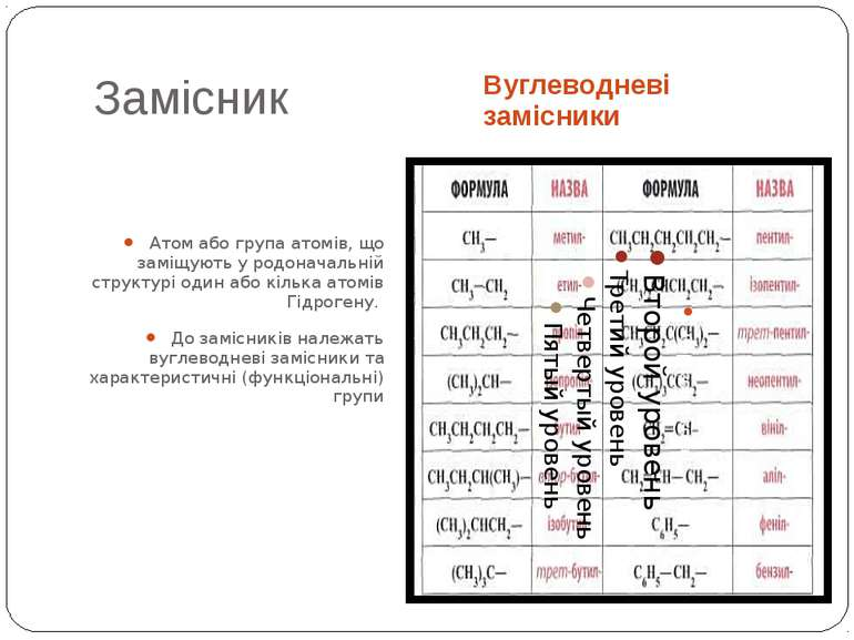 Замісник Вуглеводневі замісники Атом або група атомів, що заміщують у родонач...