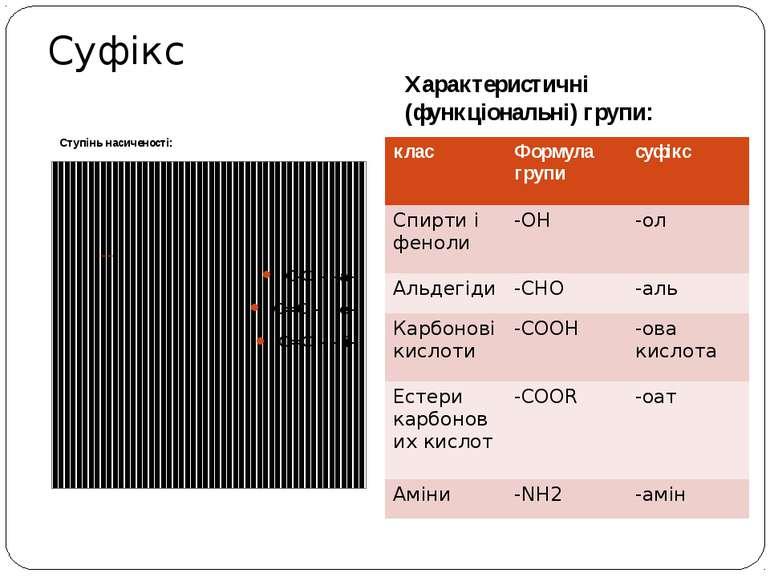 Ступінь насиченості: Характеристичні (функціональні) групи: С-С – -ан С=С – -...