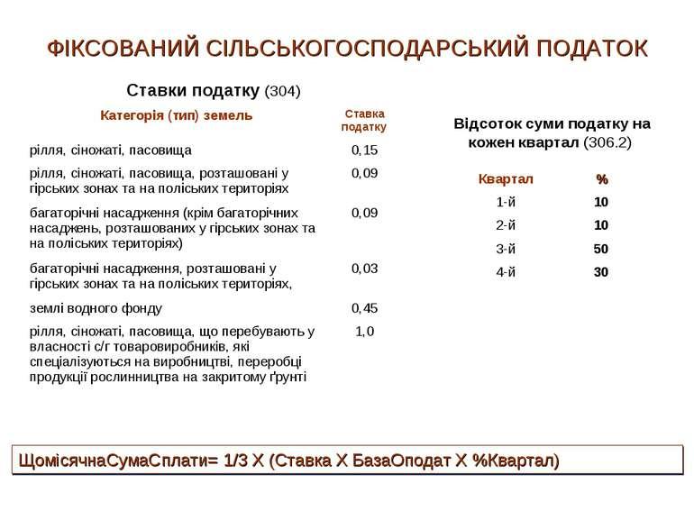 ФІКСОВАНИЙ CІЛЬСЬКОГОСПОДАРСЬКИЙ ПОДАТОК Ставки податку (304) Відсоток суми п...