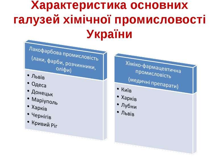 Характеристика основних галузей хімічної промисловості України