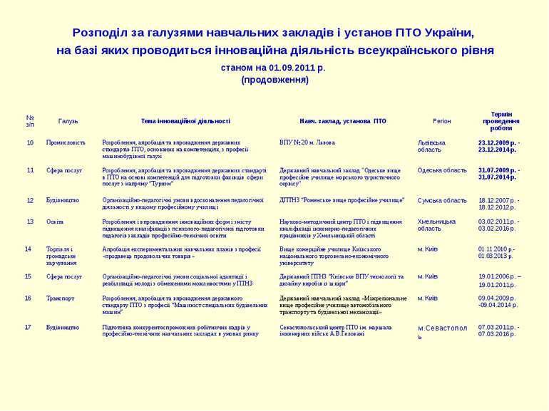 Розподіл за галузями навчальних закладів і установ ПТО України, на базі яких ...
