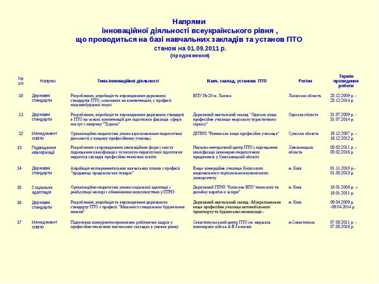 Напрями інноваційної діяльності всеукраїнського рівня , що проводиться на баз...